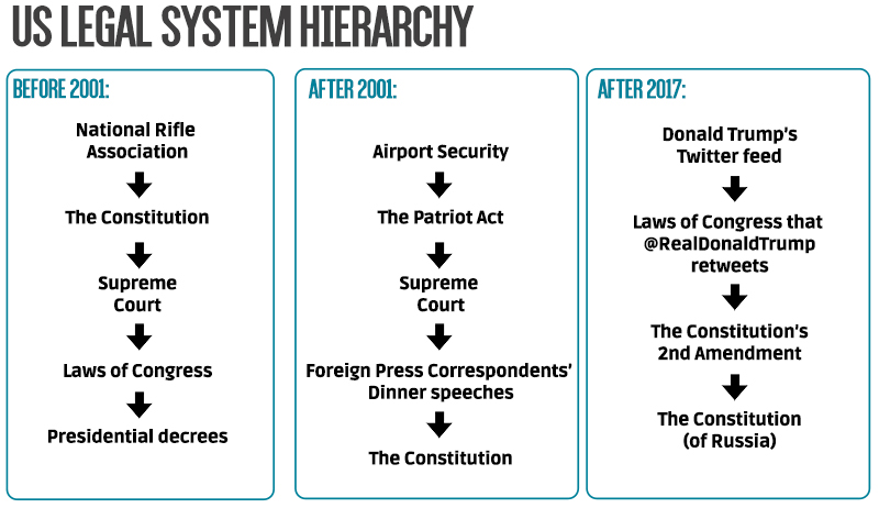 This one chart explains how the entire US legal system works | The ...